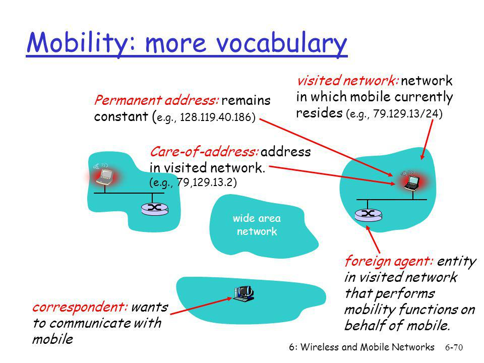 6: Wireless and Mobile Networks6-70 Mobility: more vocabulary Care-of-address: address in visited network. (e.g., 79,129.13.2) wide area network visit