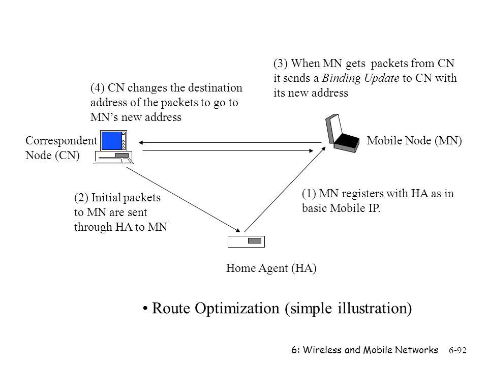 6: Wireless and Mobile Networks6-92 Home Agent (HA) Correspondent Node (CN) Mobile Node (MN) (2) Initial packets to MN are sent through HA to MN (3) W