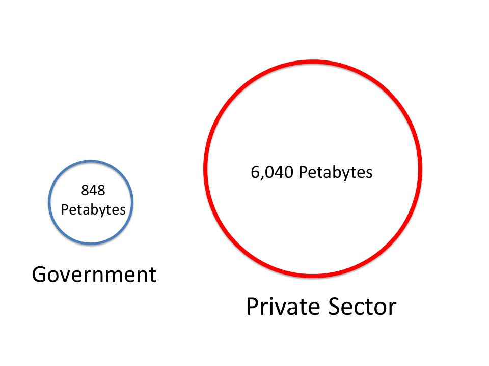 Government Private Sector 6,040 Petabytes 848 Petabytes