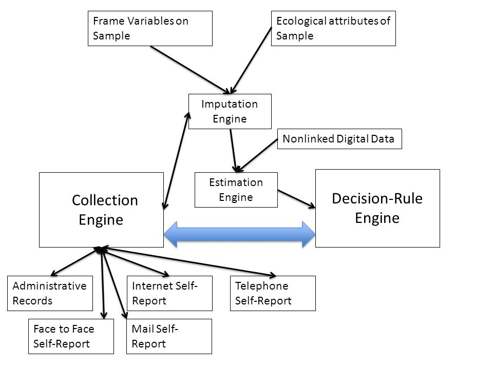 Administrative Records Frame Variables on Sample Collection Engine Internet Self- Report Telephone Self-Report Face to Face Self-Report Mail Self- Report Decision-Rule Engine Imputation Engine Estimation Engine Ecological attributes of Sample Nonlinked Digital Data