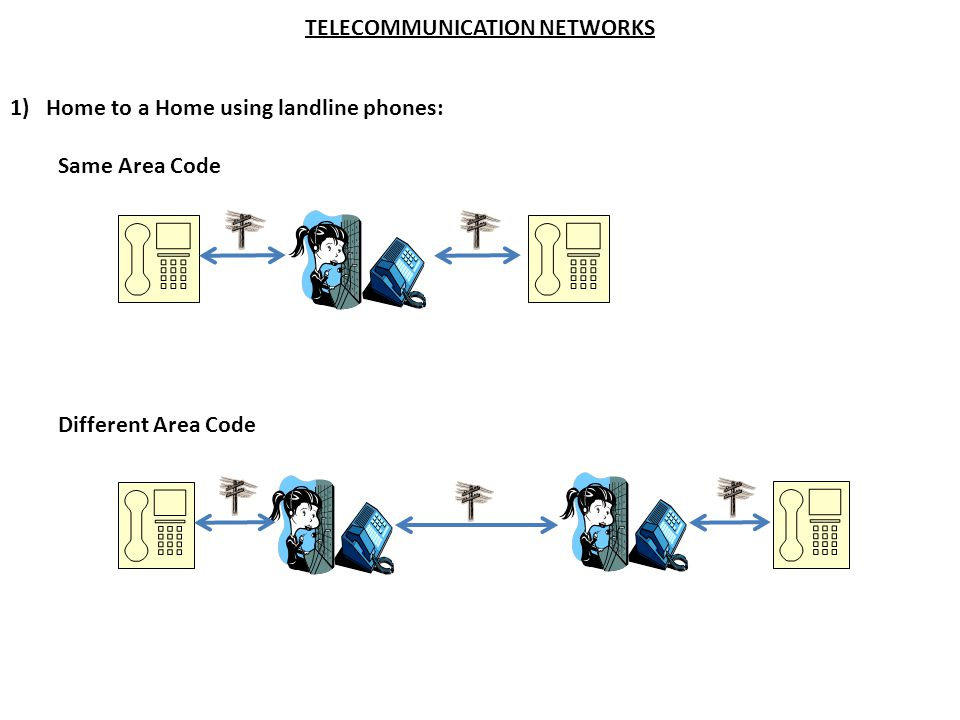 TELECOMMUNICATION NETWORKS 1) Home to a Home using landline phones: Same Area Code Different Area Code