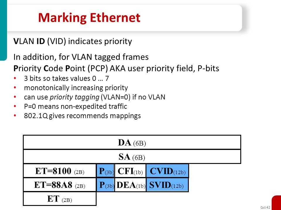 QoS 42 Marking Ethernet DA (6B) SA (6B) ET=8100 (2B) P (3b) CFI (1b) CVID (12b) ET=88A8 (2B) P (3b) DEA (1b) SVID (12b) ET (2B) VLAN ID (VID) indicate