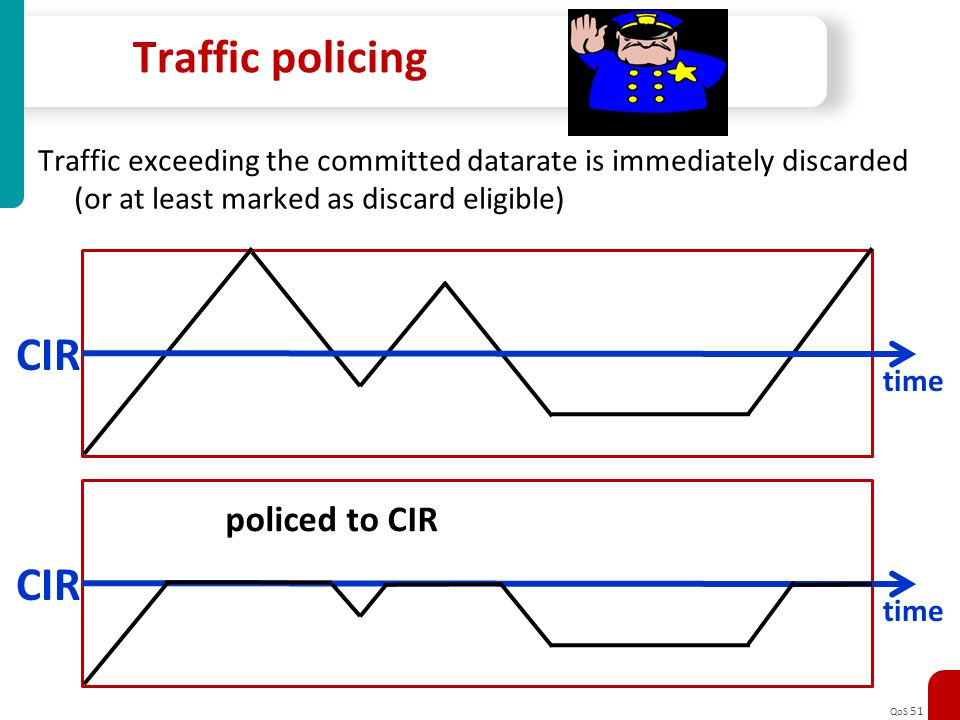 QoS 51 Traffic policing Traffic exceeding the committed datarate is immediately discarded (or at least marked as discard eligible) CIR time CIR time p