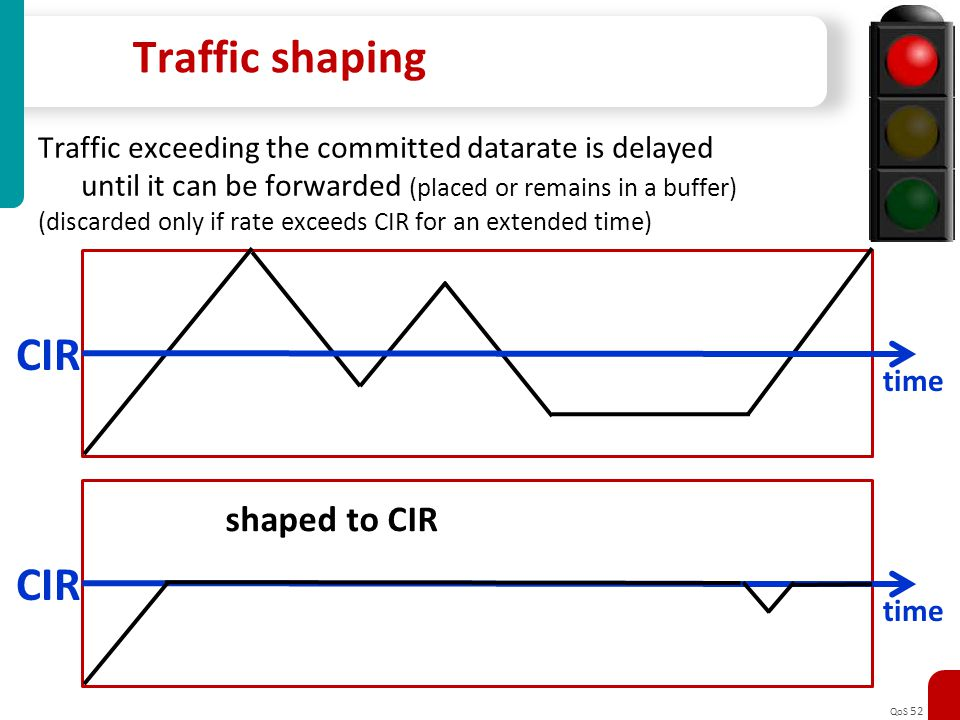 QoS 52 Traffic shaping Traffic exceeding the committed datarate is delayed until it can be forwarded (placed or remains in a buffer) (discarded only i