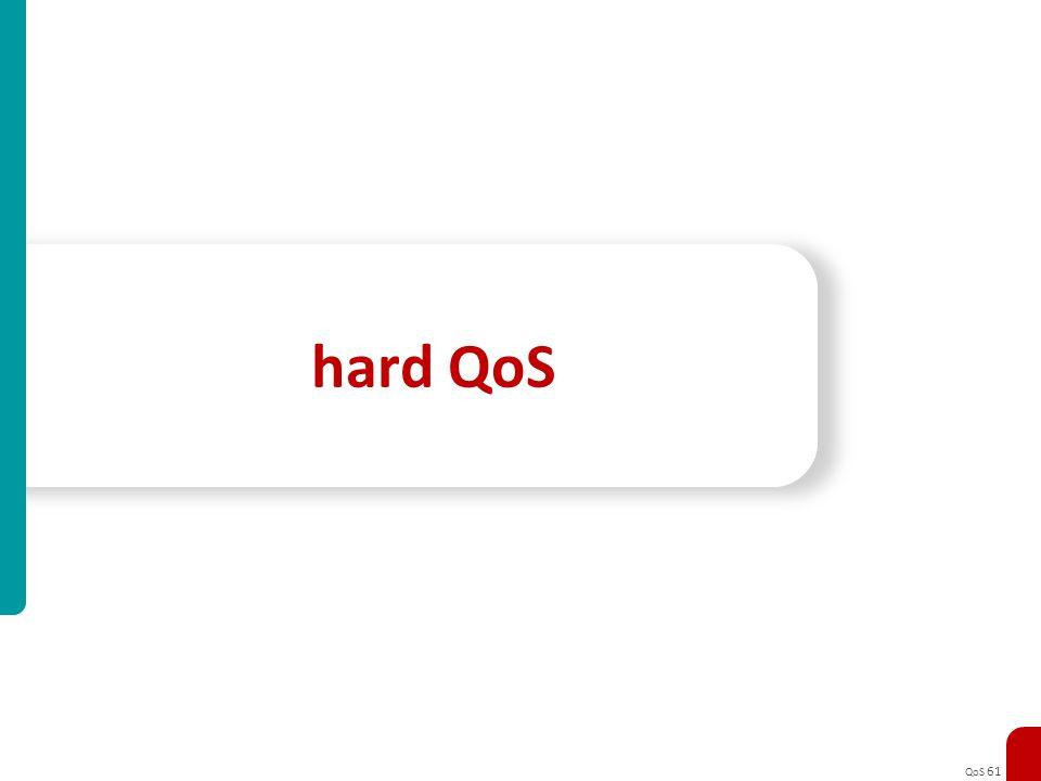 QoS 61 hard QoS