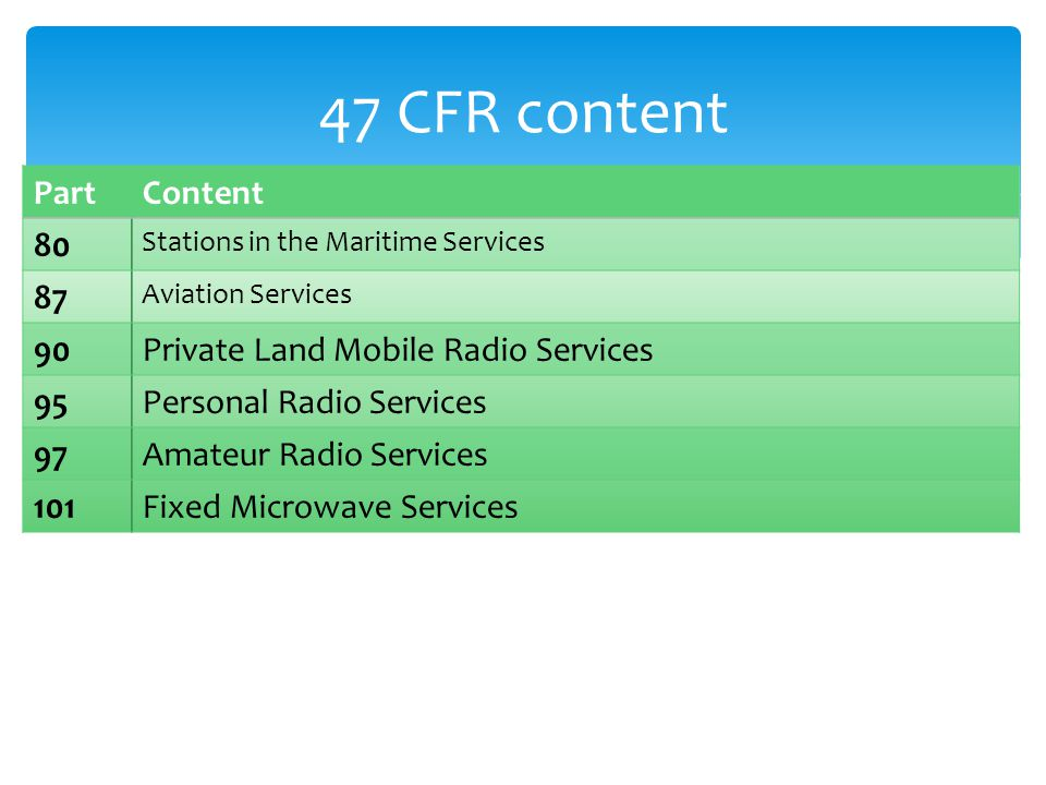 47 CFR content PartContent 80 Stations in the Maritime Services 87 Aviation Services 90Private Land Mobile Radio Services 95Personal Radio Services 97Amateur Radio Services 101Fixed Microwave Services
