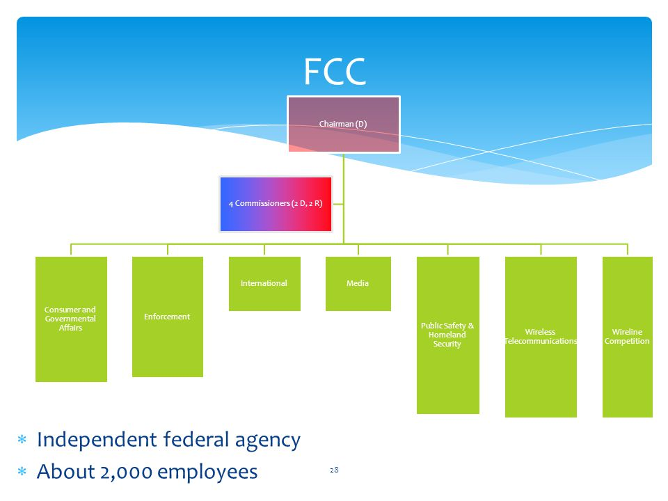 FCC Independent federal agency About 2,000 employees 28 Chairman (D) Consumer and Governmental Affairs Enforcement InternationalMedia Public Safety &