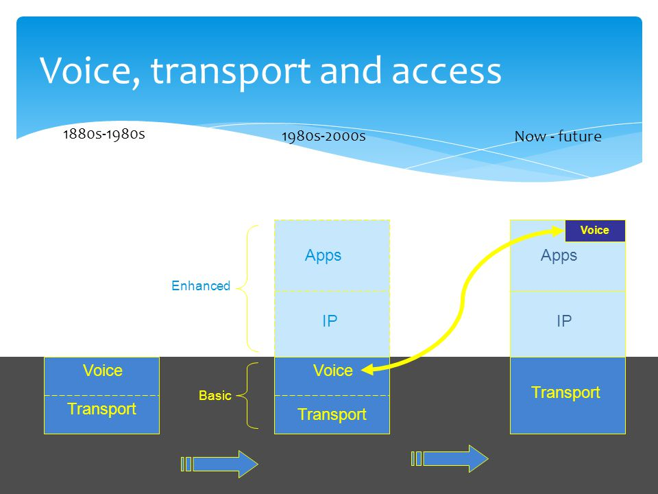 - Off the Record - Cybertelecom Apps IP Voice Transport Voice, transport and access Apps IP Voice Transport Voice Transport Basic Enhanced 1880s-1980s 1980s-2000s Now - future