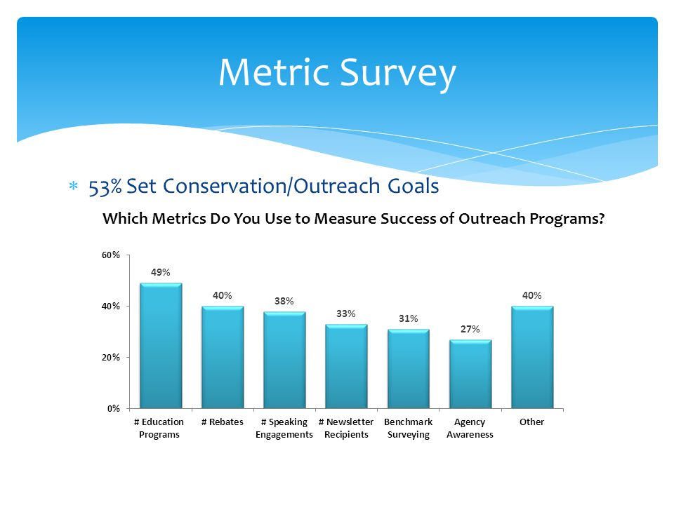 53% Set Conservation/Outreach Goals Metric Survey Which Metrics Do You Use to Measure Success of Outreach Programs?