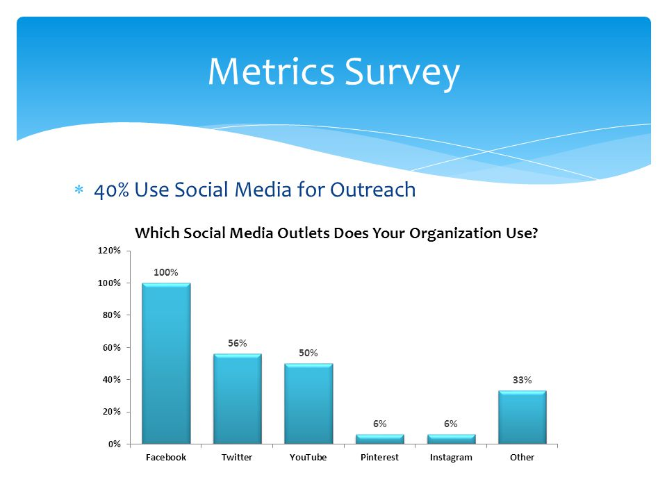 40% Use Social Media for Outreach Metrics Survey Which Social Media Outlets Does Your Organization Use?
