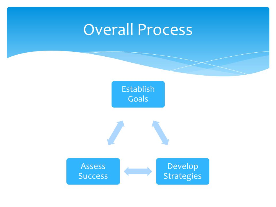 Establish Goals Develop Strategies Assess Success Overall Process