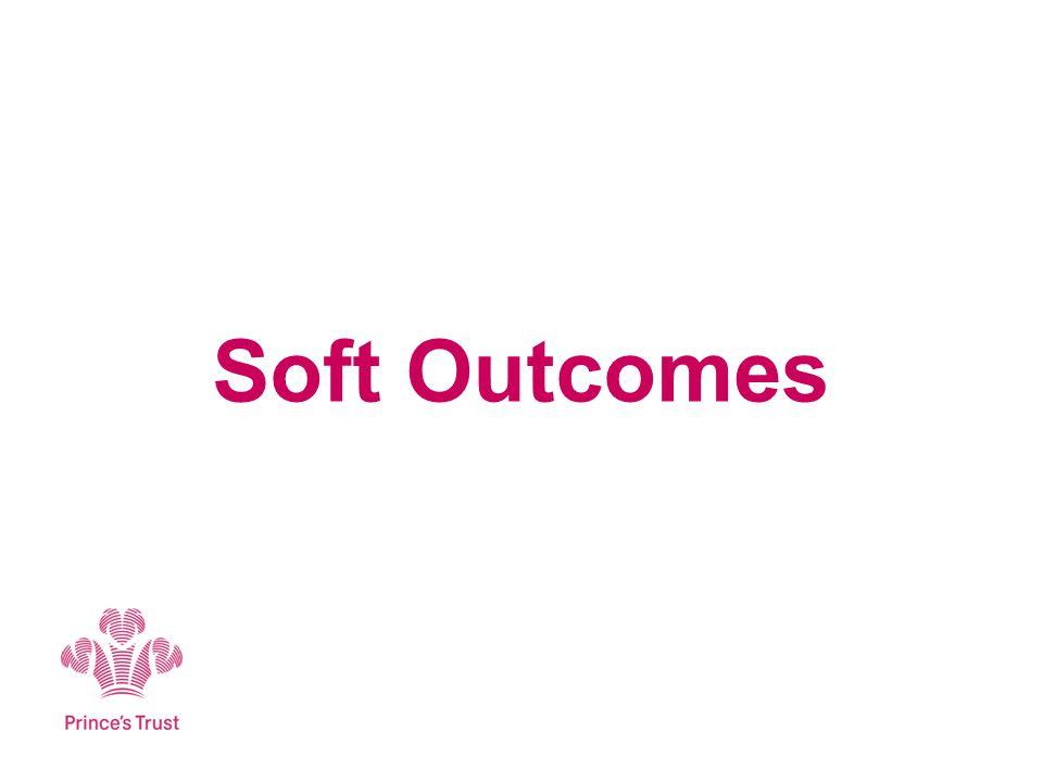 Soft Outcomes