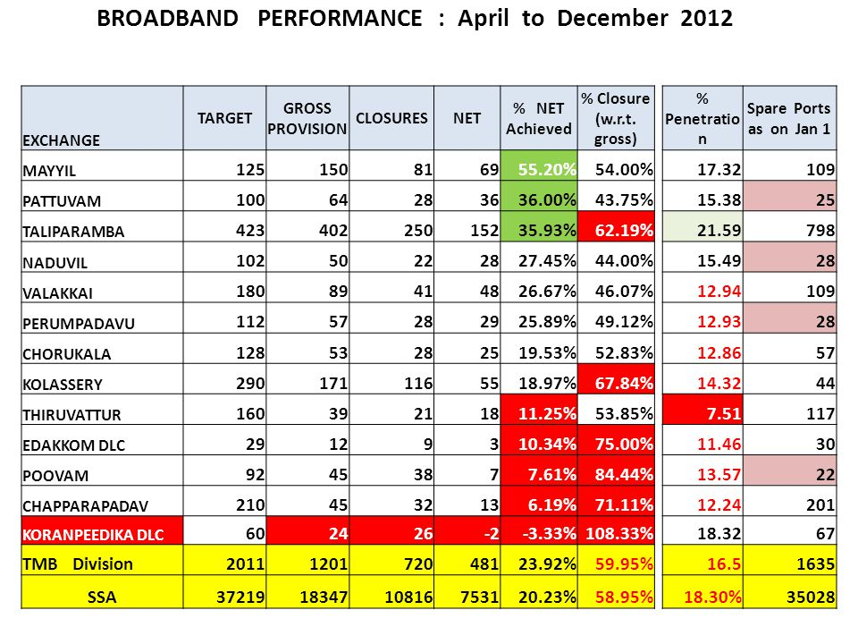 BROADBAND PERFORMANCE : April to December 2012 EXCHANGE TARGET GROSS PROVISION CLOSURESNET % NET Achieved % Closure (w.r.t.