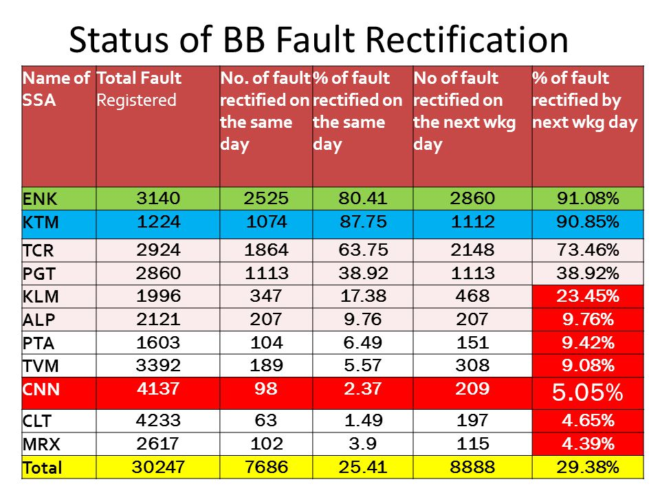 Status of BB Fault Rectification Name of SSA Total Fault Registered No. of fault rectified on the same day % of fault rectified on the same day No of