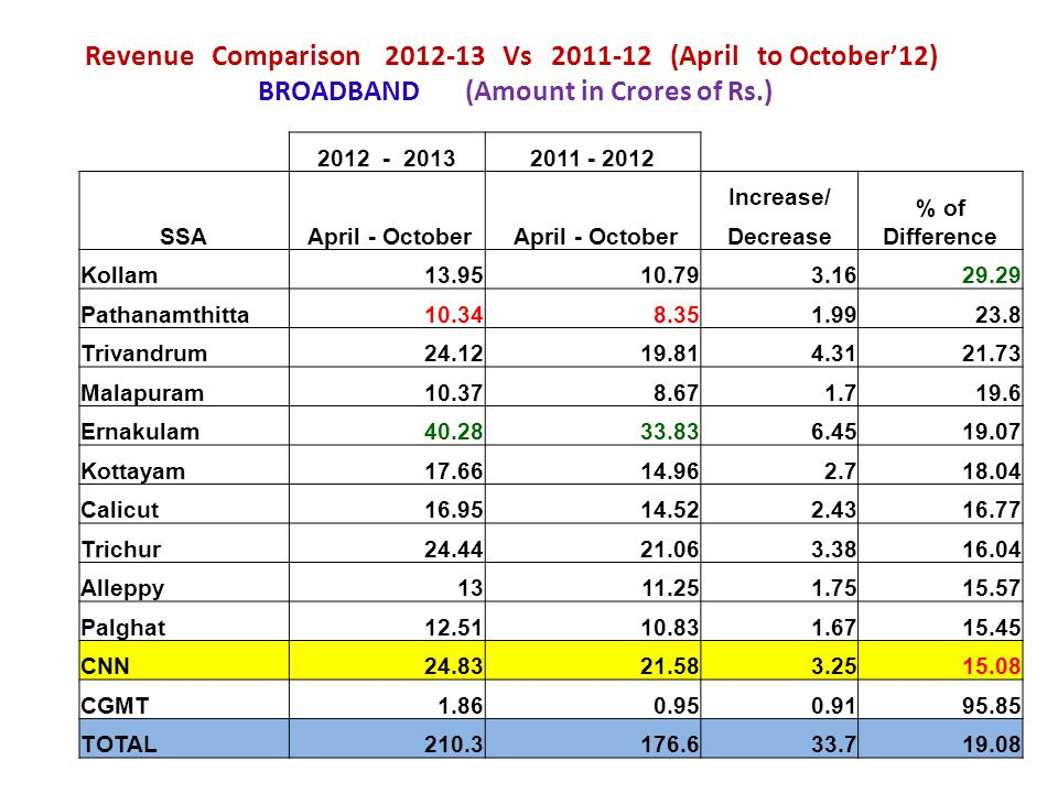 Revenue Comparison 2012-13 Vs 2011-12 (April to October12) BROADBAND (Amount in Crores of Rs.) 2012 - 20132011 - 2012 SSA April - October Increase/ %
