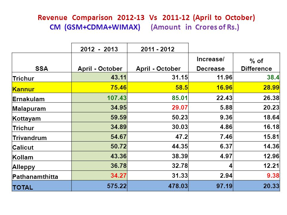 Revenue Comparison 2012-13 Vs 2011-12 (April to October) CM (GSM+CDMA+WIMAX) (Amount in Crores of Rs.) 2012 - 20132011 - 2012 SSA April - October Incr