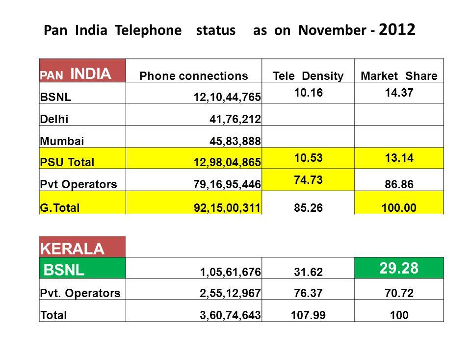 Pan India Telephone status as on November - 2012 PAN INDIA Phone connectionsTele DensityMarket Share BSNL12,10,44,765 10.1614.37 Delhi41,76,212 Mumbai