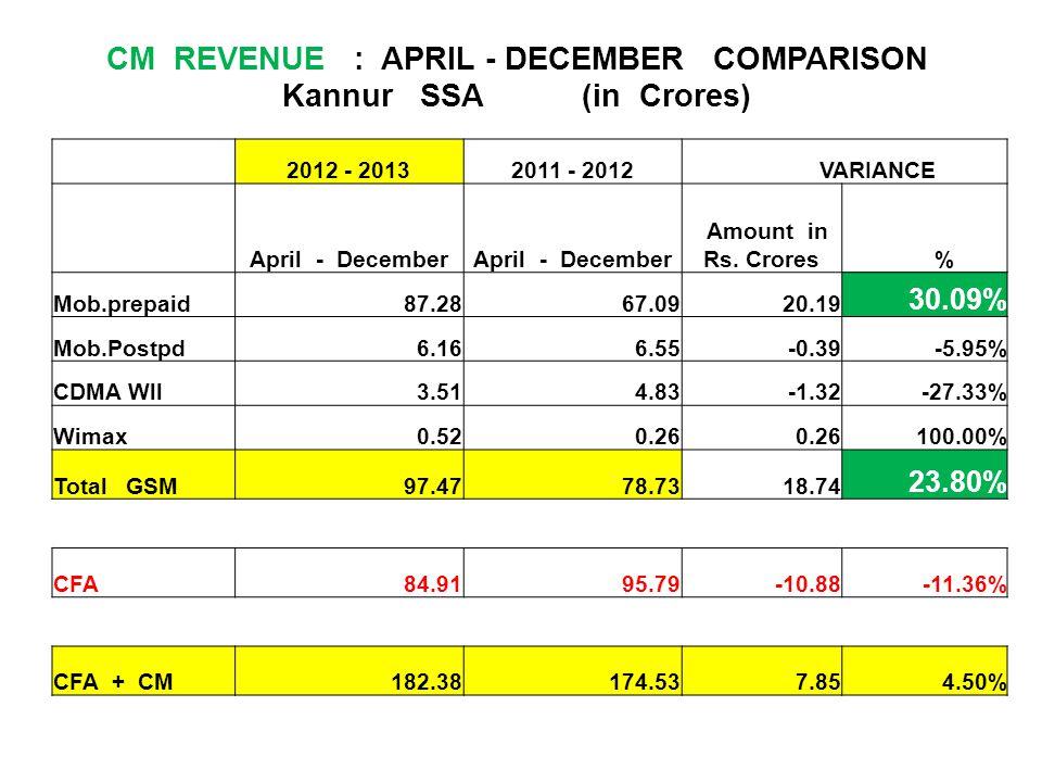 CM REVENUE : APRIL - DECEMBER COMPARISON Kannur SSA (in Crores) 2012 - 20132011 - 2012 VARIANCE April - December Amount in Rs. Crores % Mob.prepaid87.