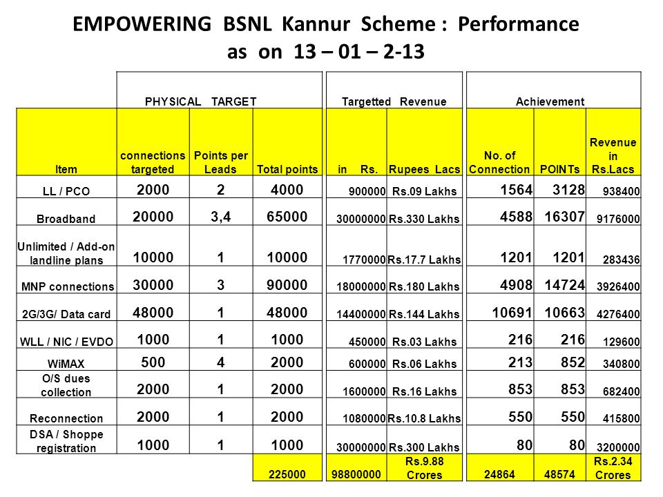 EMPOWERING BSNL Kannur Scheme : Performance as on 13 – 01 – 2-13 PHYSICAL TARGETTargetted Revenue Achievement Item connections targeted Points per LeadsTotal points in Rs.Rupees Lacs No.