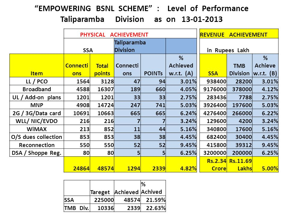 EMPOWERING BSNL SCHEME : Level of Performance Taliparamba Division as on 13-01-2013 PHYSICAL ACHIEVEMENTREVENUE ACHIEVEMENT SSA Taliparamba Division in Rupees Lakh Item Connecti ons Total points Connecti onsPOINTs % Achieved w.r.t.