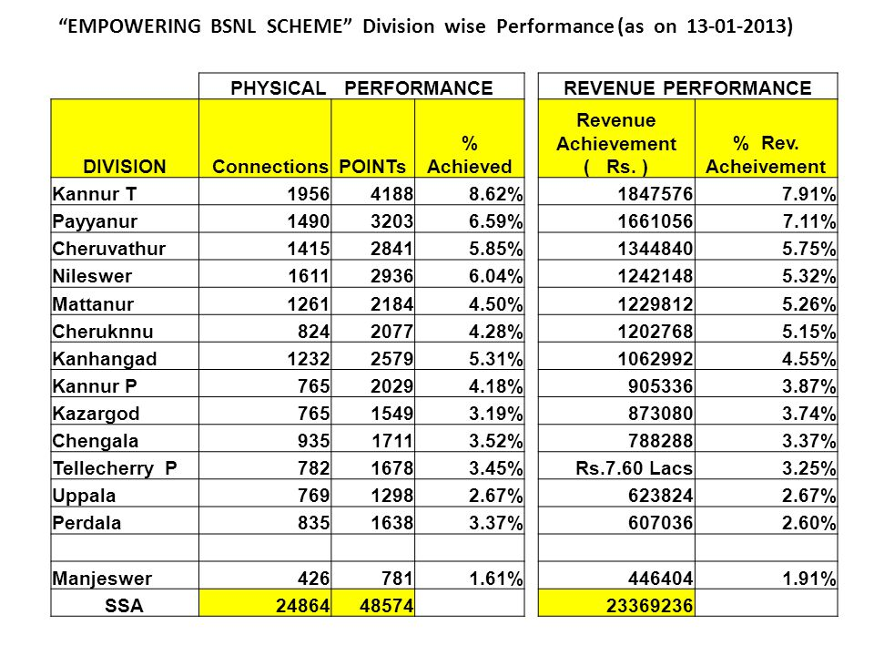 EMPOWERING BSNL SCHEME Division wise Performance (as on 13-01-2013) PHYSICAL PERFORMANCEREVENUE PERFORMANCE DIVISION ConnectionsPOINTs % Achieved Revenue Achievement ( Rs.