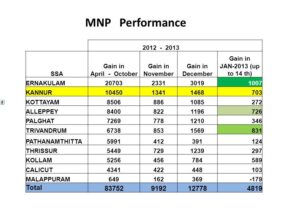 MNP Performance 2012 - 2013 SSA Gain in April - October Gain in November Gain in December Gain in JAN-2013 (up to 14 th) ERNAKULAM20703233130191007 KA