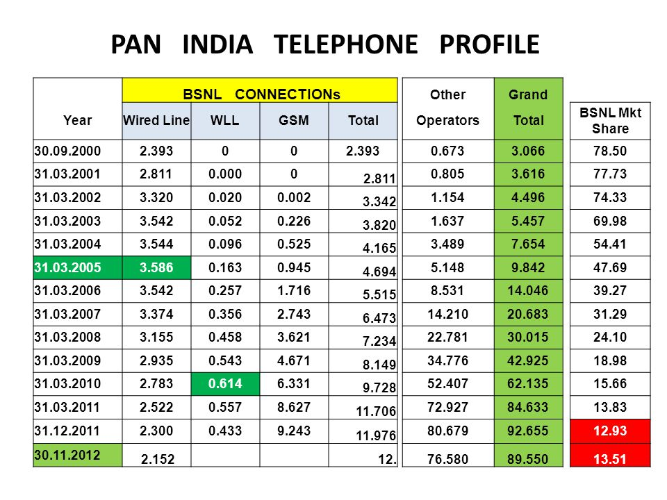 PAN INDIA TELEPHONE PROFILE BSNL CONNECTIONs OtherGrand YearWired LineWLLGSMTotal OperatorsTotal BSNL Mkt Share 30.09.20002.39300 0.6733.066 78.50 31.