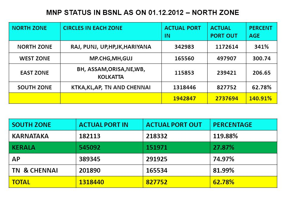 MNP STATUS IN BSNL AS ON 01.12.2012 – NORTH ZONE NORTH ZONECIRCLES IN EACH ZONEACTUAL PORT IN ACTUAL PORT OUT PERCENT AGE NORTH ZONERAJ, PUNJ, UP,HP,JK,HARIYANA3429831172614341% WEST ZONEMP.CHG,MH,GUJ165560497907300.74 EAST ZONE BH, ASSAM,ORISA,NE,WB, KOLKATTA 115853239421206.65 SOUTH ZONEKTKA,KL,AP, TN AND CHENNAI131844682775262.78% 19428472737694140.91% SOUTH ZONEACTUAL PORT INACTUAL PORT OUTPERCENTAGE KARNATAKA182113218332119.88% KERALA54509215197127.87% AP38934529192574.97% TN & CHENNAI20189016553481.99% TOTAL131844082775262.78%