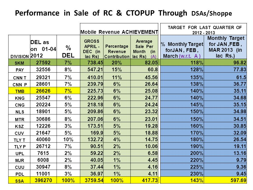 Performance in Sale of RC & CTOPUP Through DSAs/Shoppe Mobile Revenue ACHIEVEMENT TARGET FOR LAST QUARTER OF 2012 - 2013 DIVISION DEL as on 01-04 2012