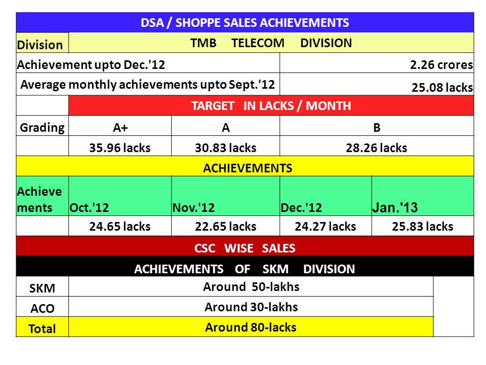 DSA / SHOPPE SALES ACHIEVEMENTS Division TMB TELECOM DIVISION Achievement upto Dec.'122.26 crores Average monthly achievements upto Sept.'12 25.08 lac