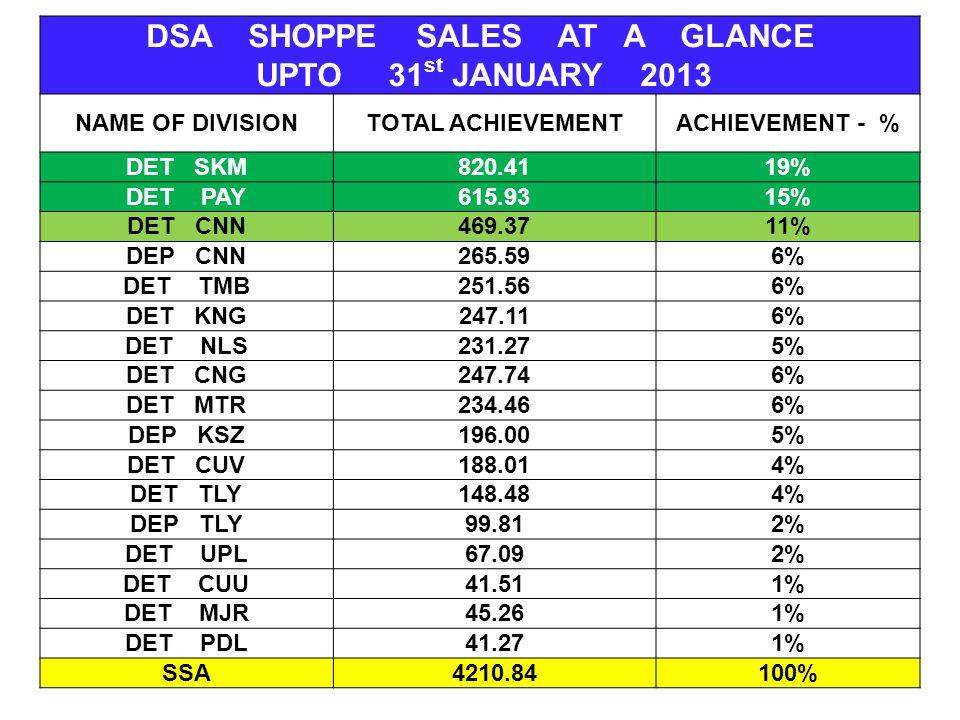 DSA SHOPPE SALES AT A GLANCE UPTO 31 st JANUARY 2013 NAME OF DIVISIONTOTAL ACHIEVEMENTACHIEVEMENT - % DET SKM820.4119% DET PAY615.9315% DET CNN469.371