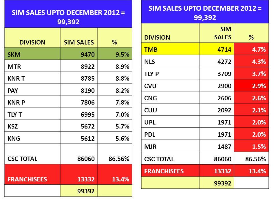 SIM SALES UPTO DECEMBER 2012 = 99,392 DIVISIONSIM SALES% SKM94709.5% MTR89228.9% KNR T87858.8% PAY81908.2% KNR P78067.8% TLY T69957.0% KSZ56725.7% KNG