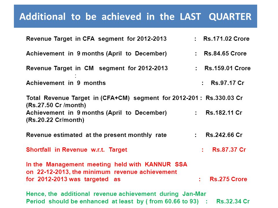 Additional to be achieved in the LAST QUARTER Revenue Target in CFA segment for 2012-2013 : Rs.171.02 Crore Achievement in 9 months (April to December