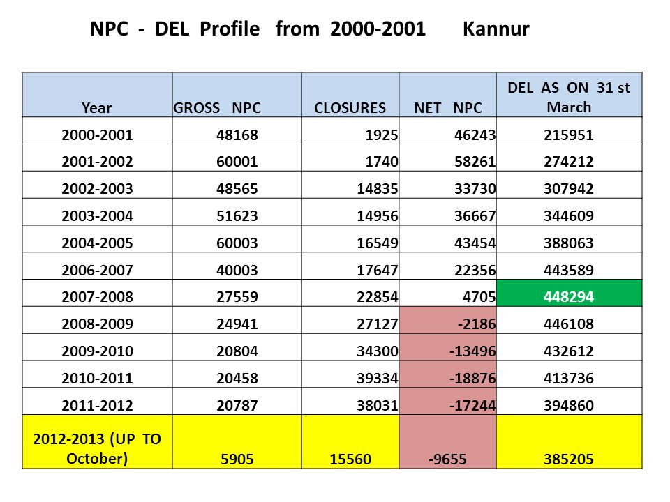 NPC - DEL Profile from 2000-2001 Kannur YearGROSS NPCCLOSURESNET NPC DEL AS ON 31 st March 2000-200148168192546243215951 2001-200260001174058261274212 2002-2003485651483533730307942 2003-2004516231495636667344609 2004-2005600031654943454388063 2006-2007400031764722356443589 2007-200827559228544705448294 2008-20092494127127-2186446108 2009-20102080434300-13496432612 2010-20112045839334-18876413736 2011-20122078738031-17244394860 2012-2013 (UP TO October)590515560-9655385205