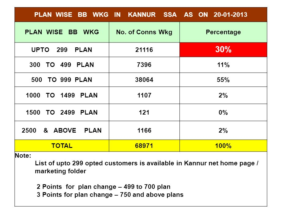PLAN WISE BB WKG IN KANNUR SSA AS ON 20-01-2013 PLAN WISE BB WKGNo. of Conns WkgPercentage UPTO 299 PLAN21116 30% 300 TO 499 PLAN739611% 500 TO 999 PL