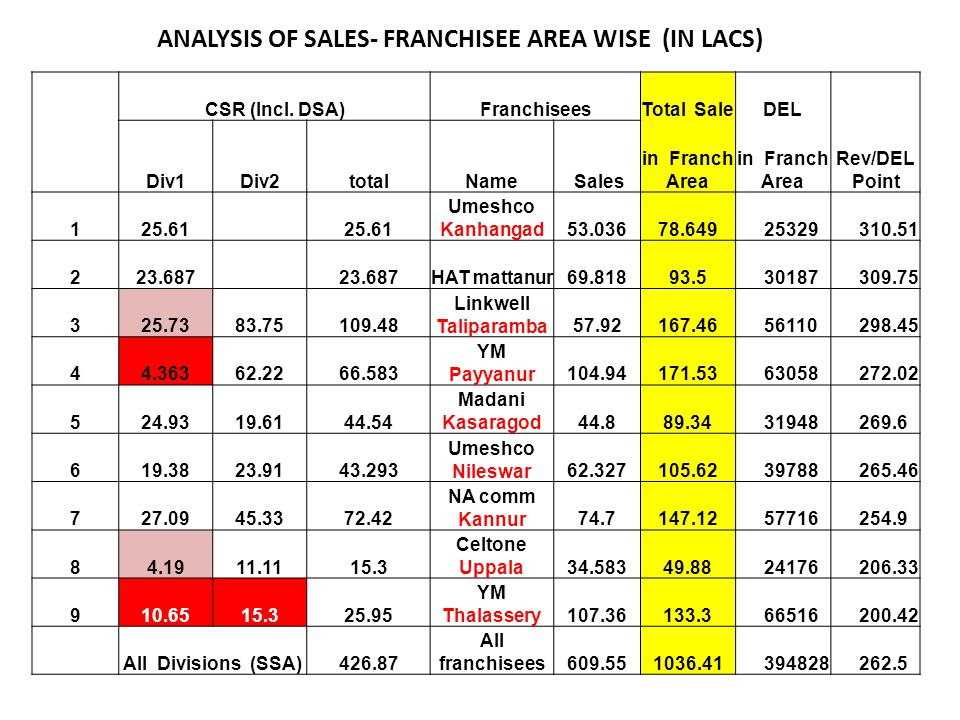 ANALYSIS OF SALES- FRANCHISEE AREA WISE (IN LACS) CSR (Incl.