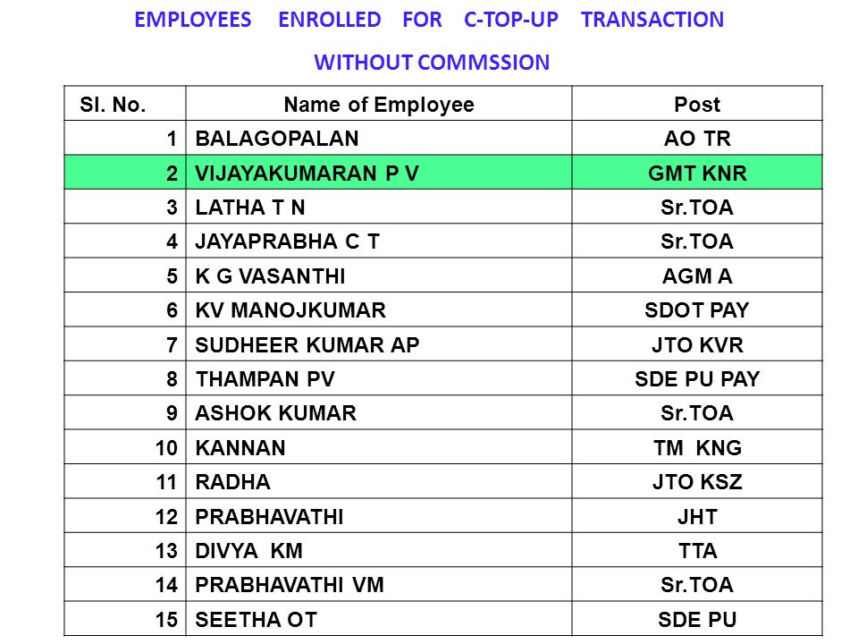 EMPLOYEES ENROLLED FOR C-TOP-UP TRANSACTION WITHOUT COMMSSION Sl. No.Name of EmployeePost 1BALAGOPALANAO TR 2VIJAYAKUMARAN P VGMT KNR 3LATHA T NSr.TOA