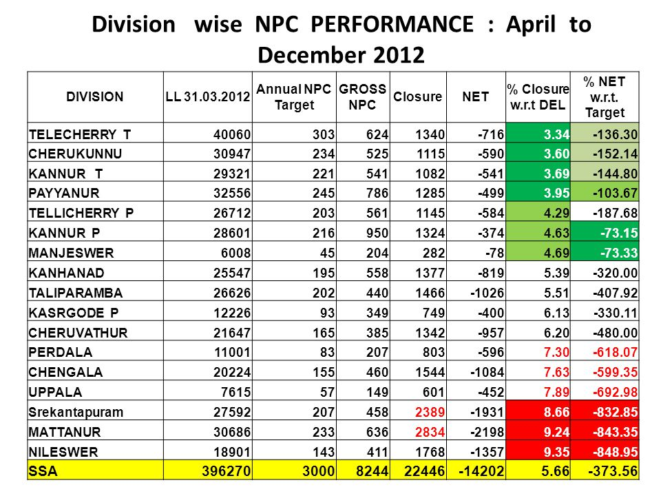 Division wise NPC PERFORMANCE : April to December 2012 DIVISIONLL 31.03.2012 Annual NPC Target GROSS NPC ClosureNET % Closure w.r.t DEL % NET w.r.t. T