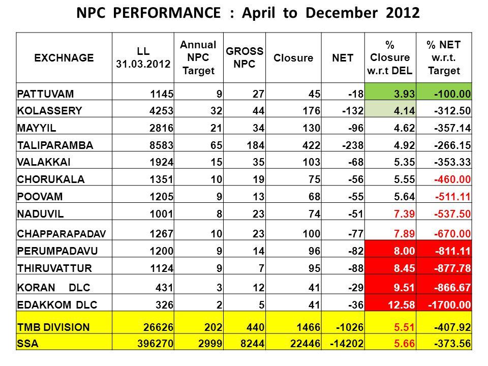 NPC PERFORMANCE : April to December 2012 EXCHNAGE LL 31.03.2012 Annual NPC Target GROSS NPC ClosureNET % Closure w.r.t DEL % NET w.r.t. Target PATTUVA