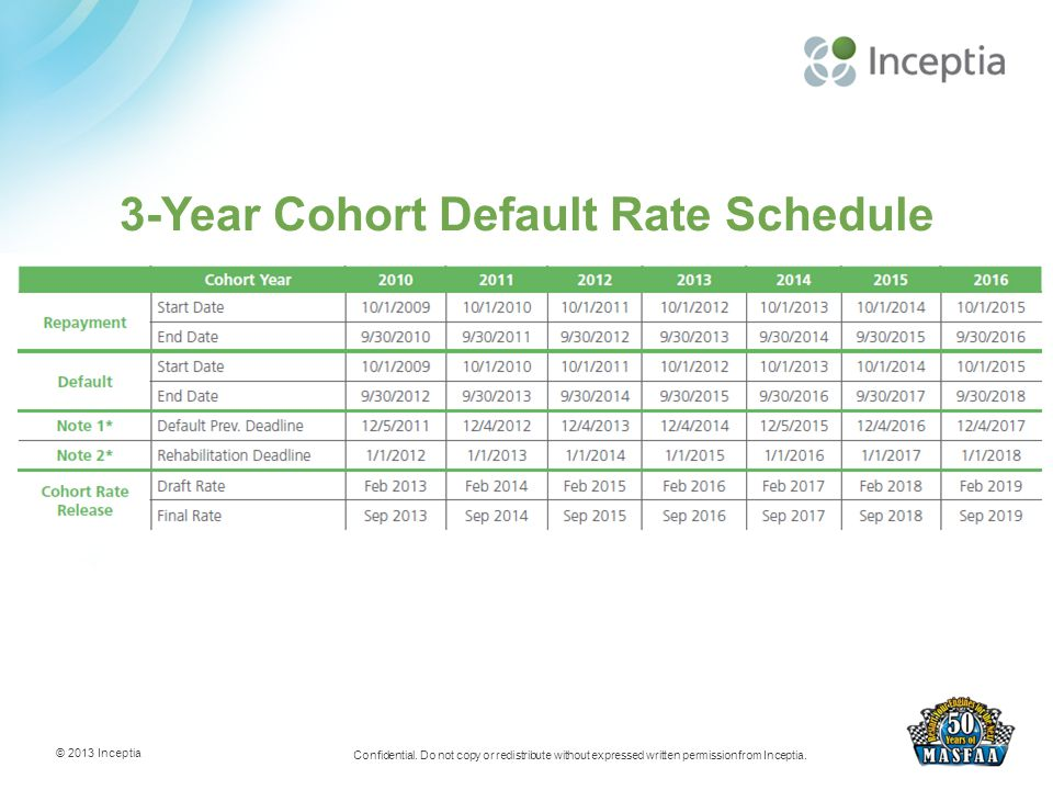 3-Year Cohort Default Rate Schedule © 2013 Inceptia Confidential.