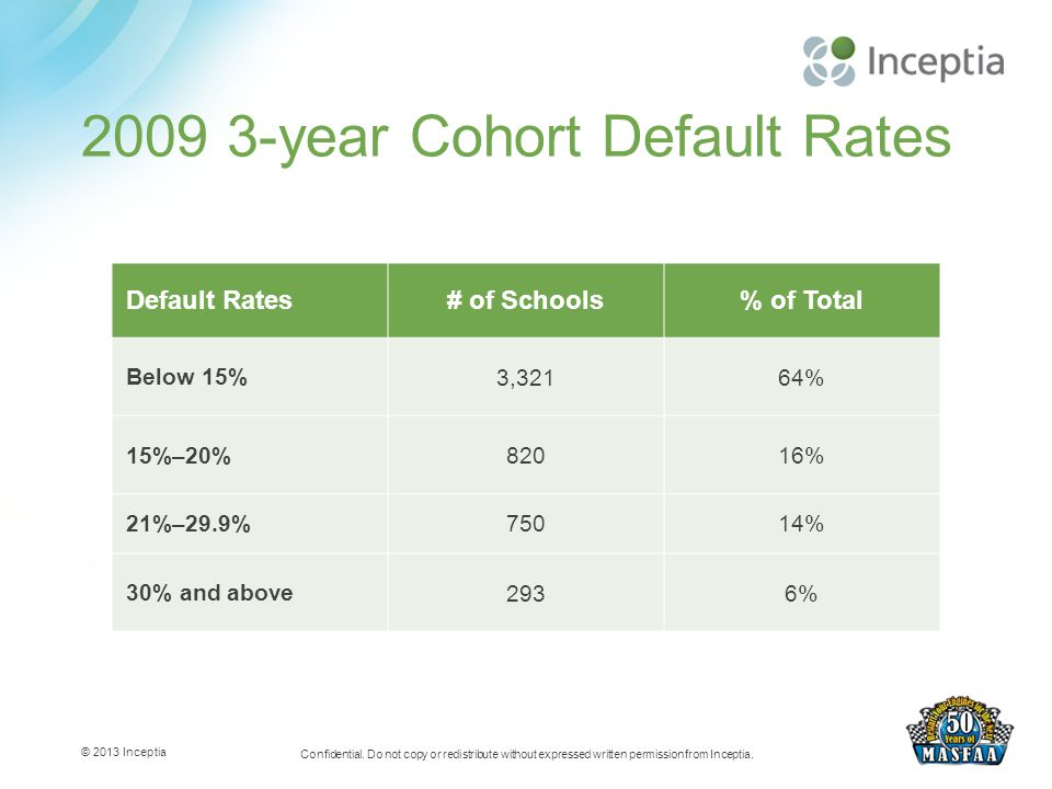 Default Rates# of Schools% of Total Below 15% 3,32164% 15%–20% 82016% 21%–29.9%75014% 30% and above 2936% 2009 3-year Cohort Default Rates © 2013 Inceptia Confidential.