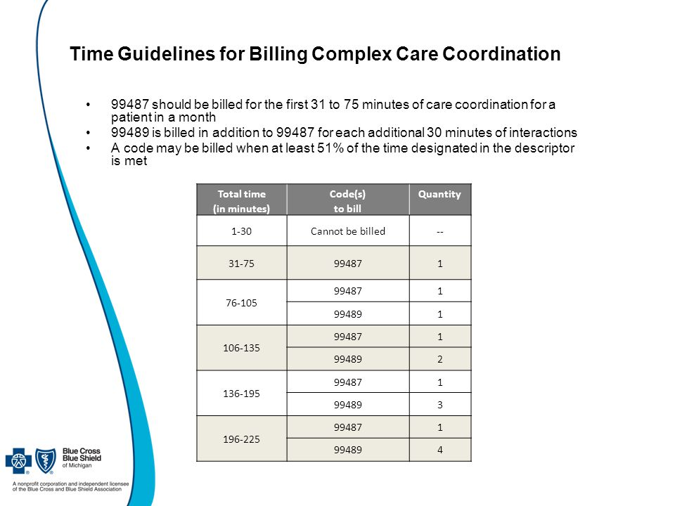 Time Guidelines for Billing Complex Care Coordination 99487 should be billed for the first 31 to 75 minutes of care coordination for a patient in a month 99489 is billed in addition to 99487 for each additional 30 minutes of interactions A code may be billed when at least 51% of the time designated in the descriptor is met Total timeCode(s)Quantity (in minutes)to bill 1-30Cannot be billed-- 31-75994871 76-105 994871 994891 106-135 994871 994892 136-195 994871 994893 196-225 994871 994894