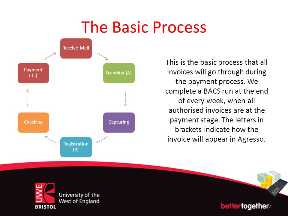 The Basic Process Receive MailScanning (A)Capturing Registration (B) Checking Payment ( C ) This is the basic process that all invoices will go throug