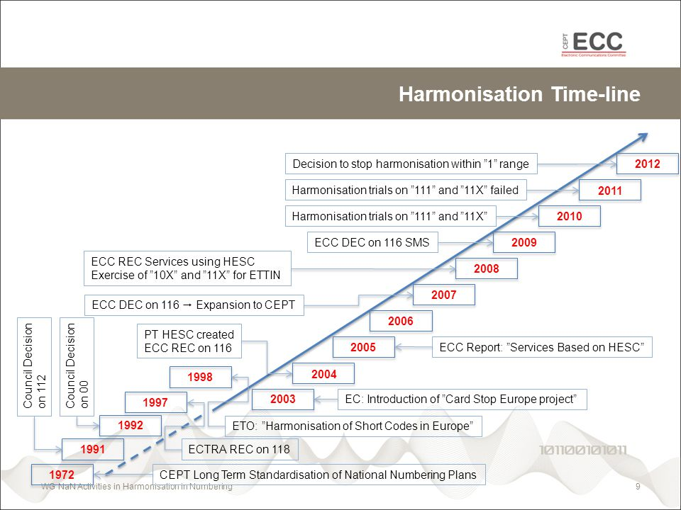 Harmonisation Time-line WG NaN Activities in Harmonisation in Numbering9 CEPT Long Term Standardisation of National Numbering Plans ETO: Harmonisation of Short Codes in Europe EC: Introduction of Card Stop Europe project PT HESC created ECC REC on 116 ECC Report: Services Based on HESC ECC DEC on 116 Expansion to CEPT ECC REC Services using HESC Exercise of 10X and 11X for ETTIN ECC DEC on 116 SMS Harmonisation trials on 111 and 11X Decision to stop harmonisation within 1 range 2012 2011 2010 2009 2008 2007 2006 2005 2004 2003 1972 1998 Harmonisation trials on 111 and 11X failed ECTRA REC on 118 1997 1991 Council Decision on 112 1992 Council Decision on 00