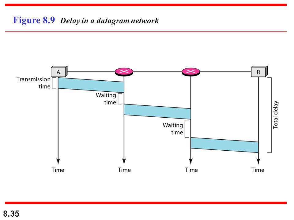 8.35 Figure 8.9 Delay in a datagram network
