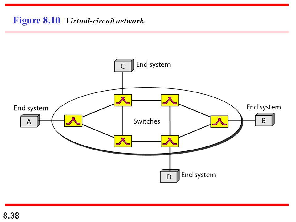 8.38 Figure 8.10 Virtual-circuit network