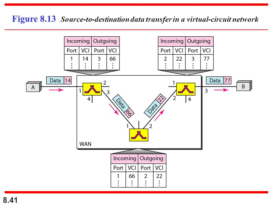 8.41 Figure 8.13 Source-to-destination data transfer in a virtual-circuit network