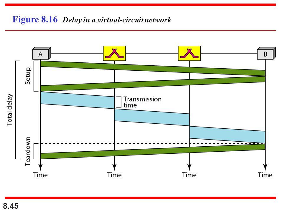 8.45 Figure 8.16 Delay in a virtual-circuit network
