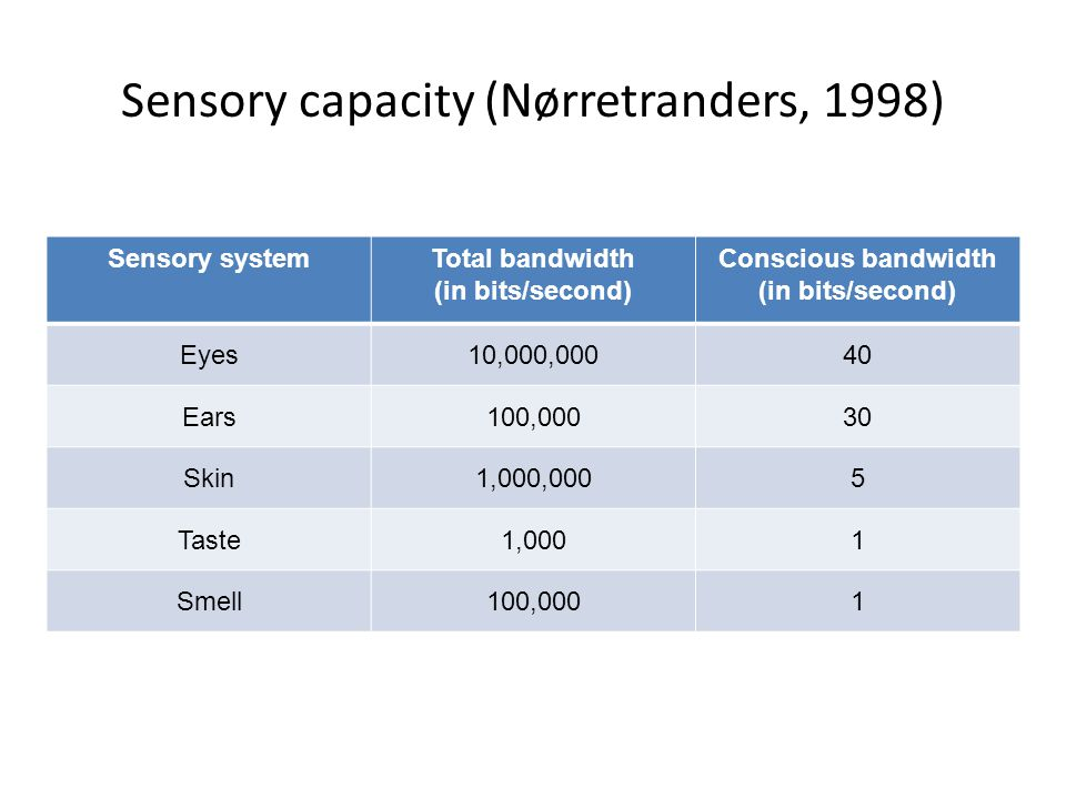 Sensory capacity (Nørretranders, 1998) Sensory systemTotal bandwidth (in bits/second) Conscious bandwidth (in bits/second) Eyes10,000,00040 Ears100,00030 Skin1,000,0005 Taste1,0001 Smell100,0001