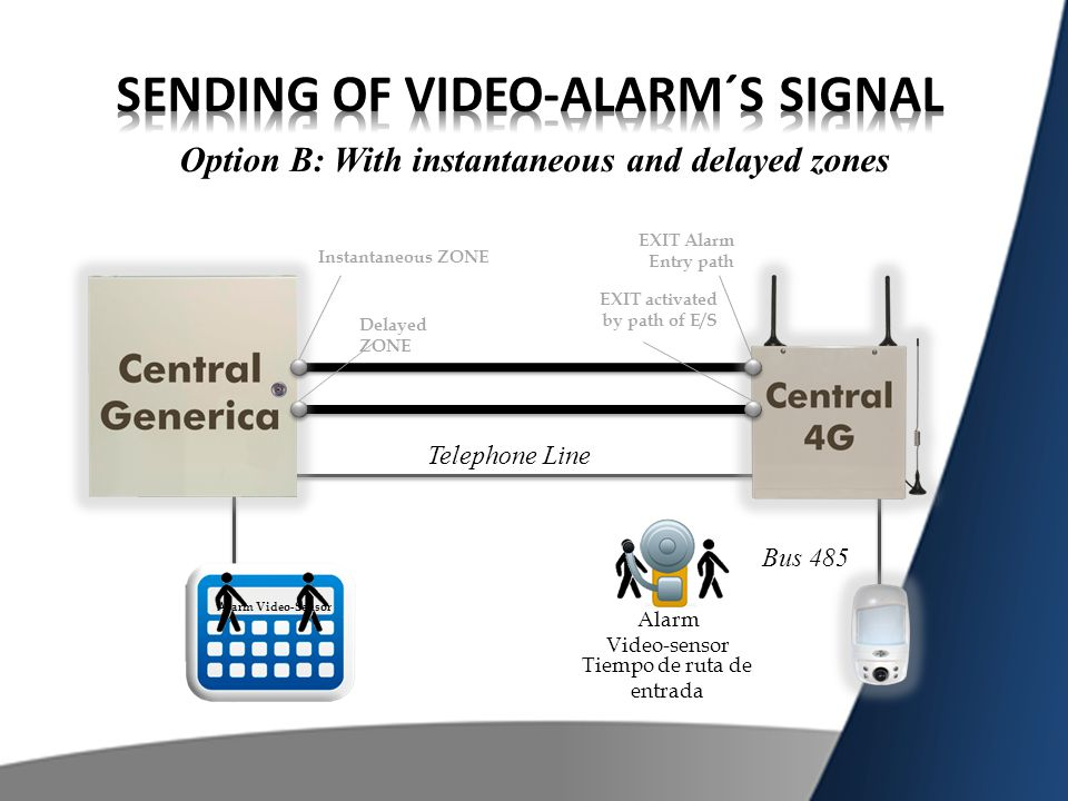 Option B: With instantaneous and delayed zones Bus 485 Delayed ZONE EXIT Alarm Entry path Telephone Line Alarm Video-sensor Alarm Video-Sensor Instant
